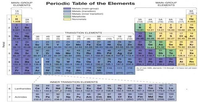 Sistem periodik unsur kimia farmasi kimiafarmasileswordpr ccuart Images