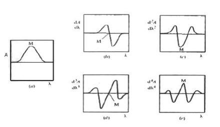 spektrum derivatif